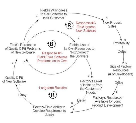 Multiple Loop Diagrams