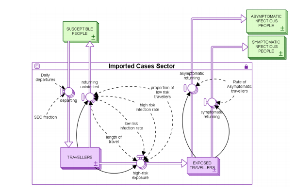 Stock and flow model of infection imported by travelers
