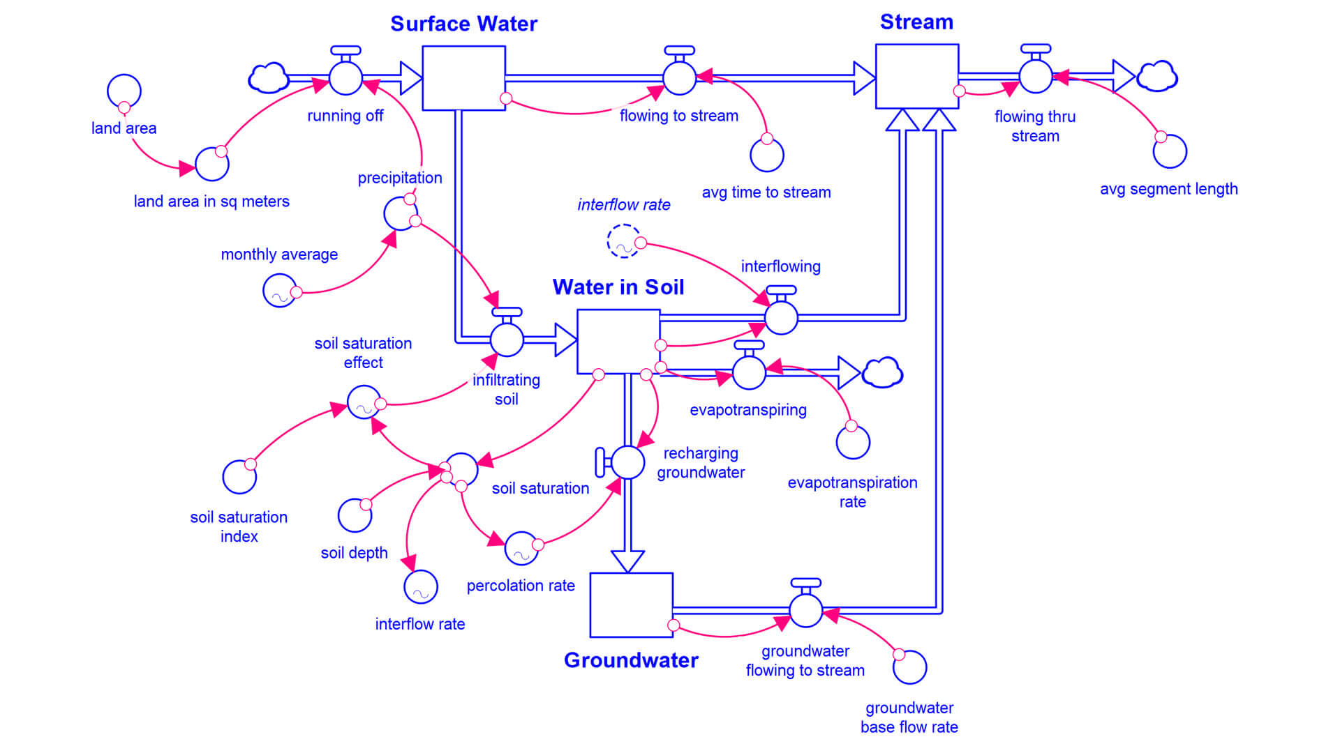 Systems in Focus - Water