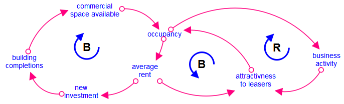 Overview causal loop diagrams clds ccuart Image collections